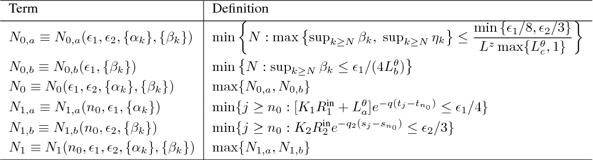 Figure 3 for Finite Sample Analysis of Two-Timescale Stochastic Approximation with Applications to Reinforcement Learning