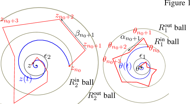 Figure 2 for Finite Sample Analysis of Two-Timescale Stochastic Approximation with Applications to Reinforcement Learning