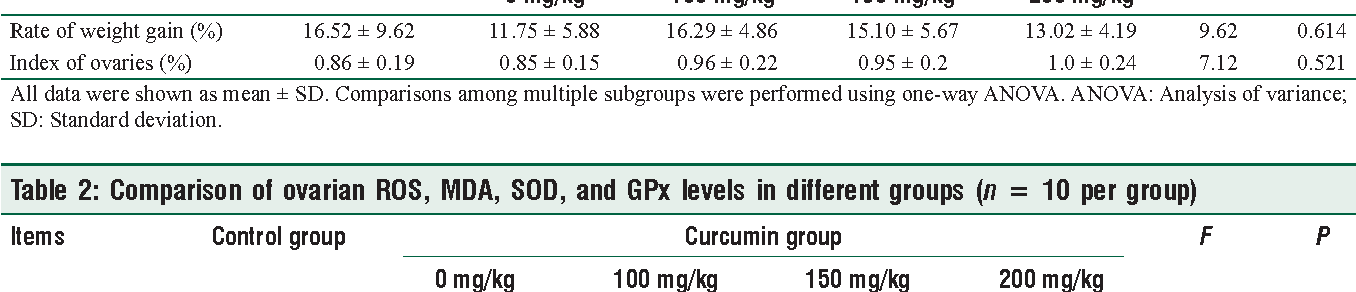 Table 2: Comparison of ovarian ROS, MDA, SOD, and GPx levels in different groups (n = 10 per group)