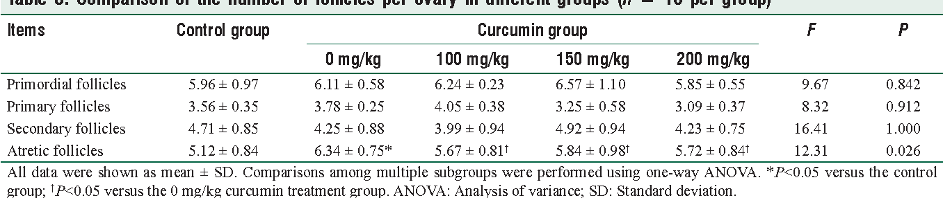 Table 3: Comparison of the number of follicles per ovary in different groups (n = 10 per group)