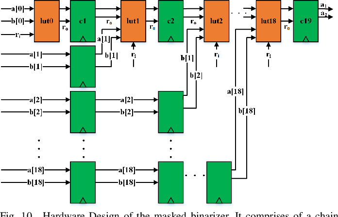 Figure 2 for MaskedNet: The First Hardware Inference Engine Aiming Power Side-Channel Protection