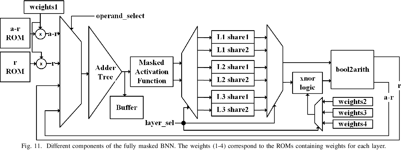 Figure 3 for MaskedNet: The First Hardware Inference Engine Aiming Power Side-Channel Protection