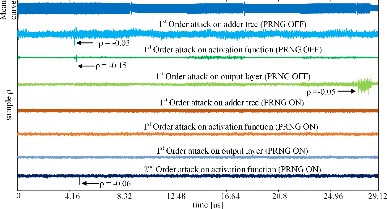 Figure 4 for MaskedNet: The First Hardware Inference Engine Aiming Power Side-Channel Protection