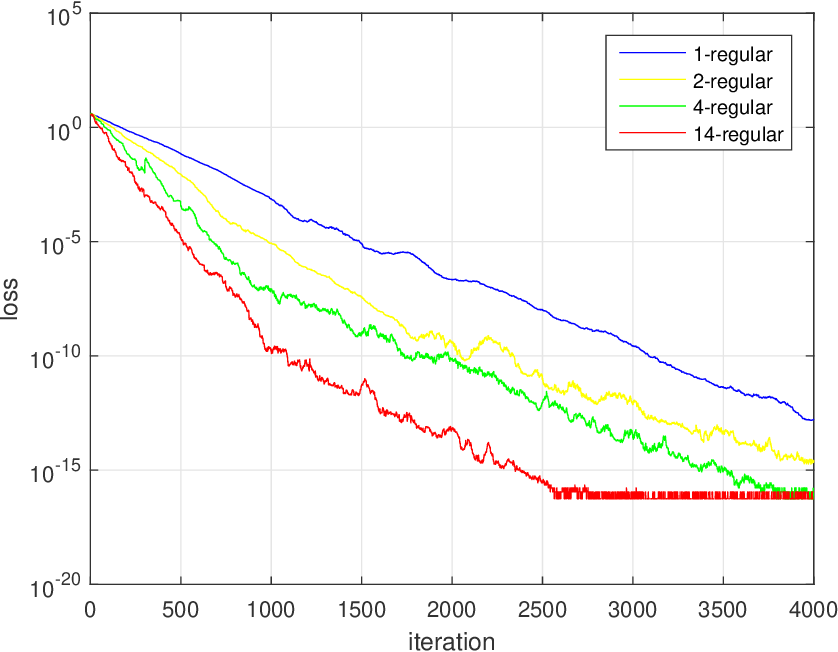 Figure 2 for Compressed Gradient Tracking for Decentralized Optimization Over General Directed Networks