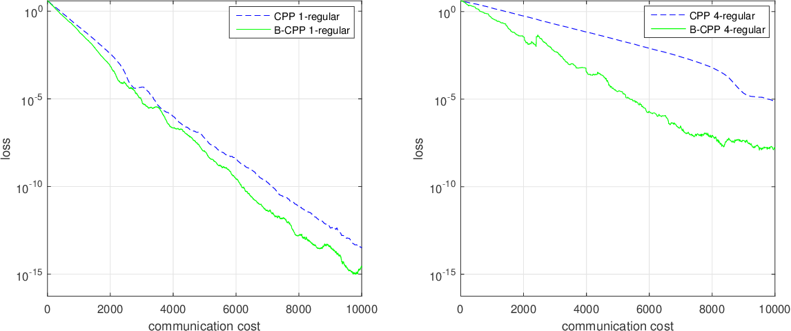 Figure 3 for Compressed Gradient Tracking for Decentralized Optimization Over General Directed Networks