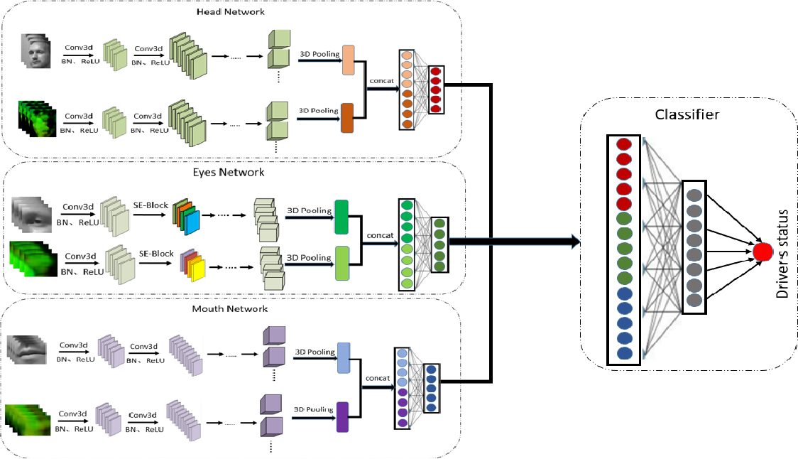 Figure 2 for Robust Two-Stream Multi-Feature Network for Driver Drowsiness Detection