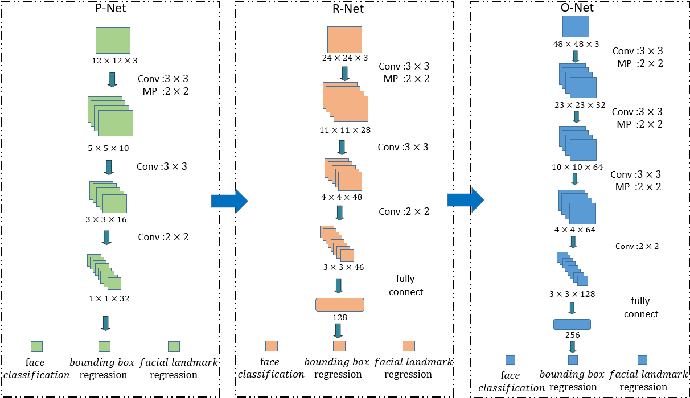 Figure 3 for Robust Two-Stream Multi-Feature Network for Driver Drowsiness Detection