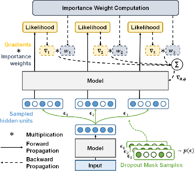 Figure 1 for Regularizing Deep Neural Networks by Noise: Its Interpretation and Optimization