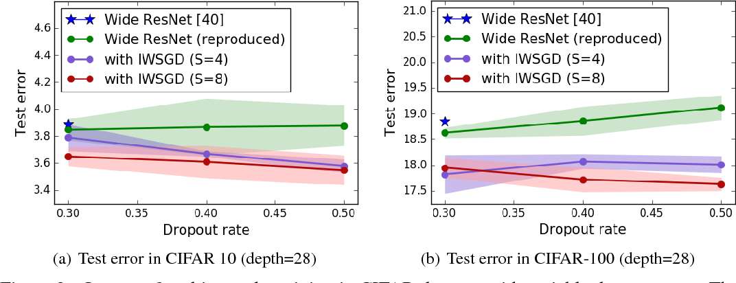 Figure 3 for Regularizing Deep Neural Networks by Noise: Its Interpretation and Optimization