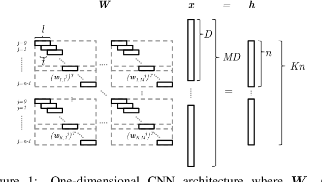 Figure 1 for Towards Understanding the Invertibility of Convolutional Neural Networks