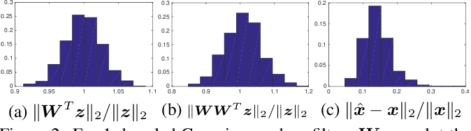 Figure 3 for Towards Understanding the Invertibility of Convolutional Neural Networks