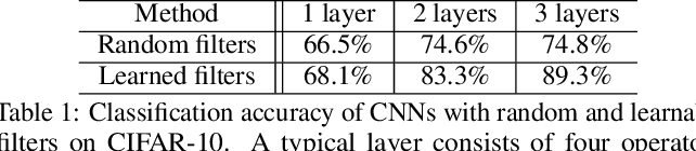 Figure 2 for Towards Understanding the Invertibility of Convolutional Neural Networks