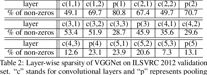 Figure 4 for Towards Understanding the Invertibility of Convolutional Neural Networks