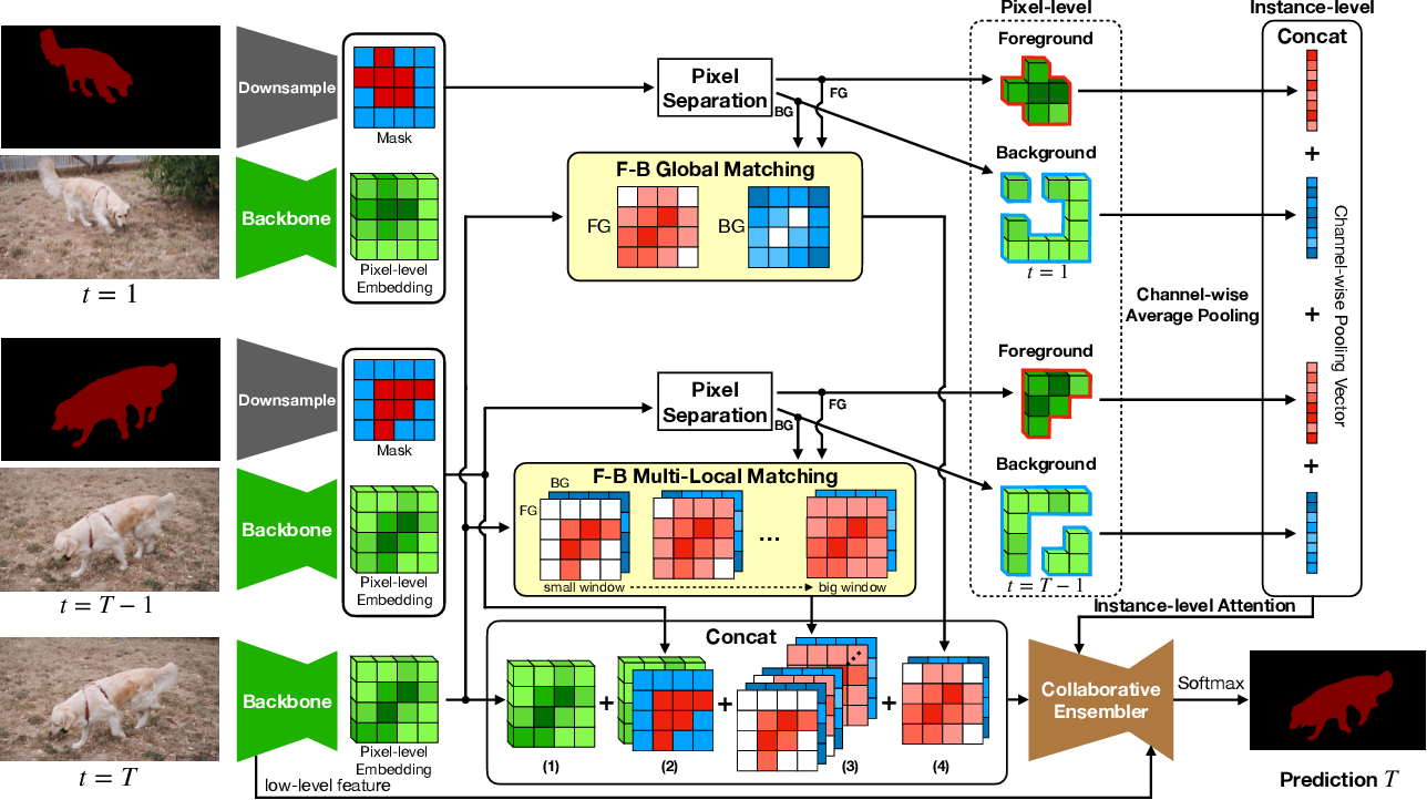 Figure 3 for Collaborative Video Object Segmentation by Multi-Scale Foreground-Background Integration