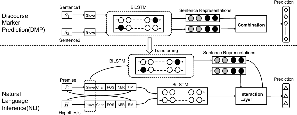 Figure 2 for Discourse Marker Augmented Network with Reinforcement Learning for Natural Language Inference