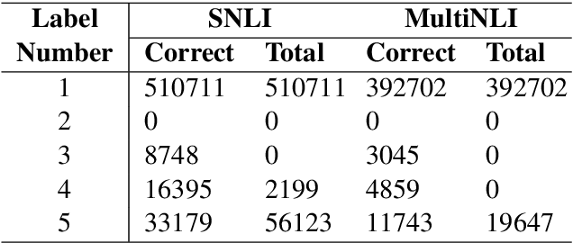 Figure 3 for Discourse Marker Augmented Network with Reinforcement Learning for Natural Language Inference