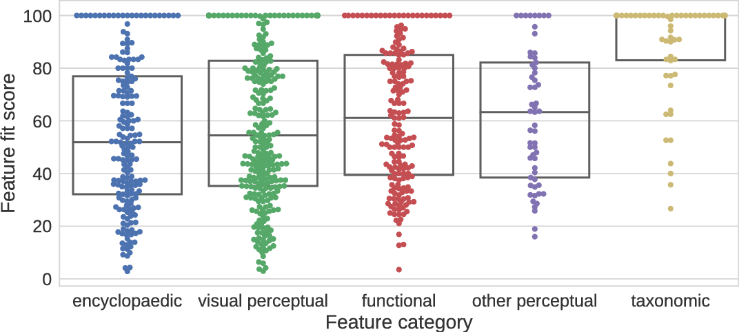 Figure 2 for Are distributional representations ready for the real world? Evaluating word vectors for grounded perceptual meaning