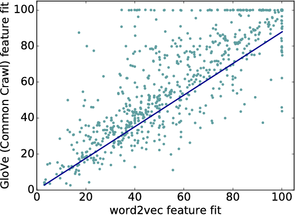 Figure 4 for Are distributional representations ready for the real world? Evaluating word vectors for grounded perceptual meaning
