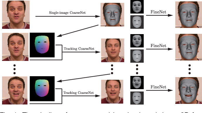 Figure 1 for CNN-based Real-time Dense Face Reconstruction with Inverse-rendered Photo-realistic Face Images