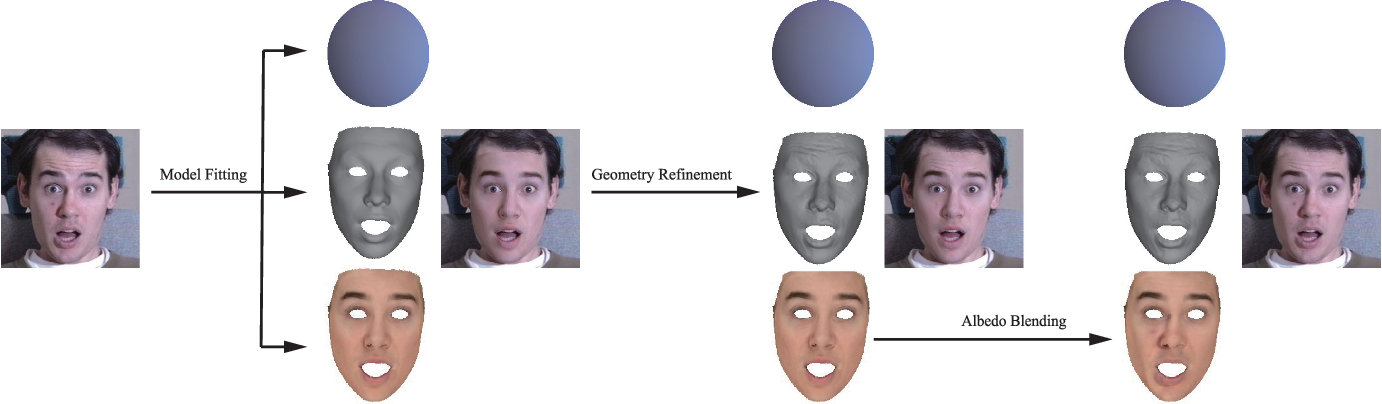 Figure 2 for CNN-based Real-time Dense Face Reconstruction with Inverse-rendered Photo-realistic Face Images