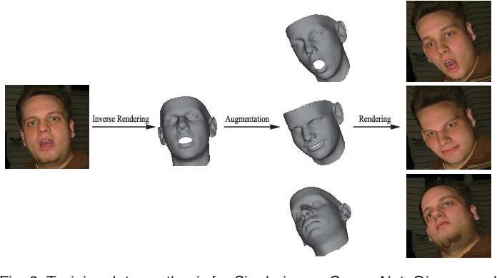 Figure 4 for CNN-based Real-time Dense Face Reconstruction with Inverse-rendered Photo-realistic Face Images