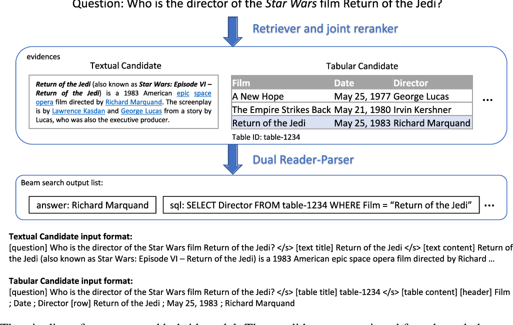 Figure 1 for Dual Reader-Parser on Hybrid Textual and Tabular Evidence for Open Domain Question Answering