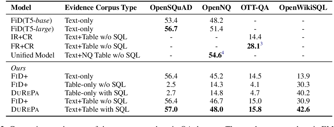 Figure 3 for Dual Reader-Parser on Hybrid Textual and Tabular Evidence for Open Domain Question Answering