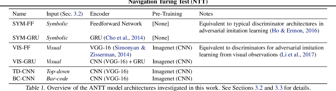 Figure 2 for Navigation Turing Test (NTT): Learning to Evaluate Human-Like Navigation