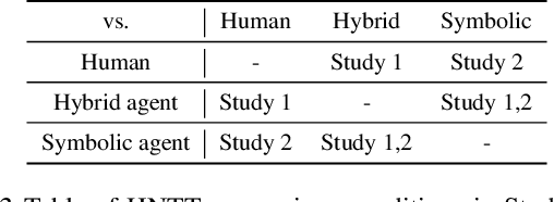 Figure 4 for Navigation Turing Test (NTT): Learning to Evaluate Human-Like Navigation