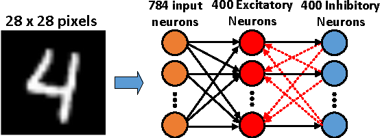 Figure 3 for Developing All-Skyrmion Spiking Neural Network