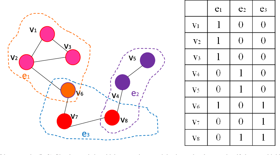 Figure 1 for Hypergraph p-Laplacian Regularization for Remote Sensing Image Recognition