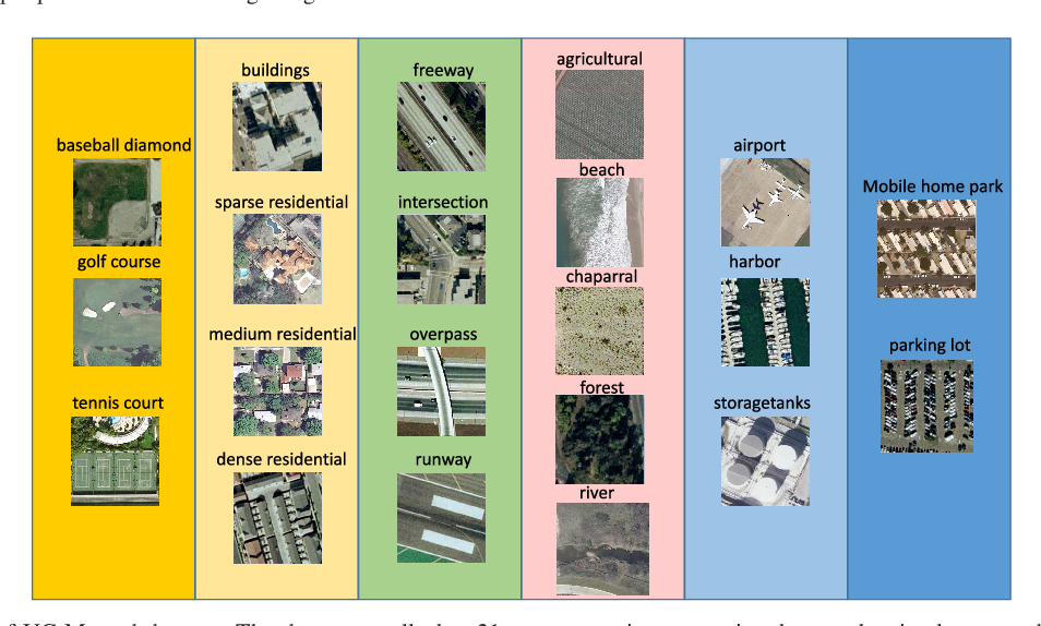 Figure 3 for Hypergraph p-Laplacian Regularization for Remote Sensing Image Recognition