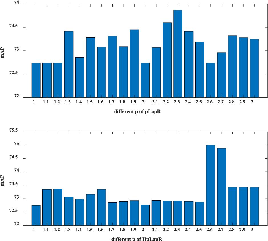 Figure 4 for Hypergraph p-Laplacian Regularization for Remote Sensing Image Recognition