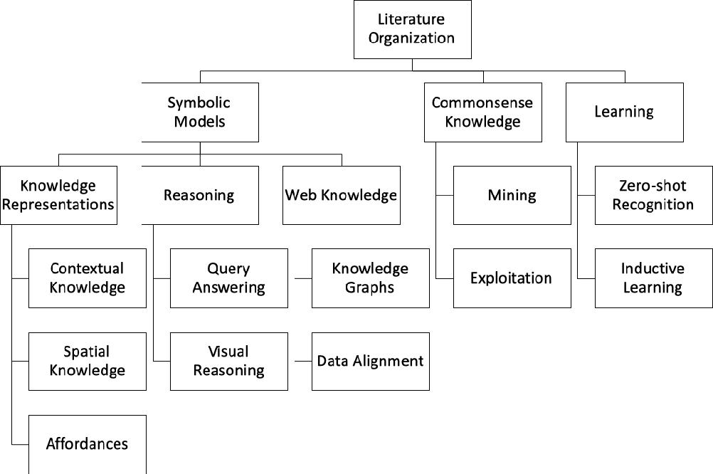 Figure 1 for A Review on Intelligent Object Perception Methods Combining Knowledge-based Reasoning and Machine Learning