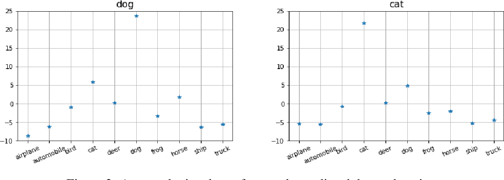 Figure 3 for Logit-based Uncertainty Measure in Classification
