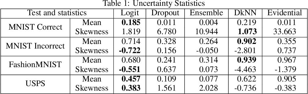 Figure 2 for Logit-based Uncertainty Measure in Classification