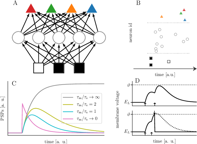Figure 1 for Fast and deep neuromorphic learning with time-to-first-spike coding