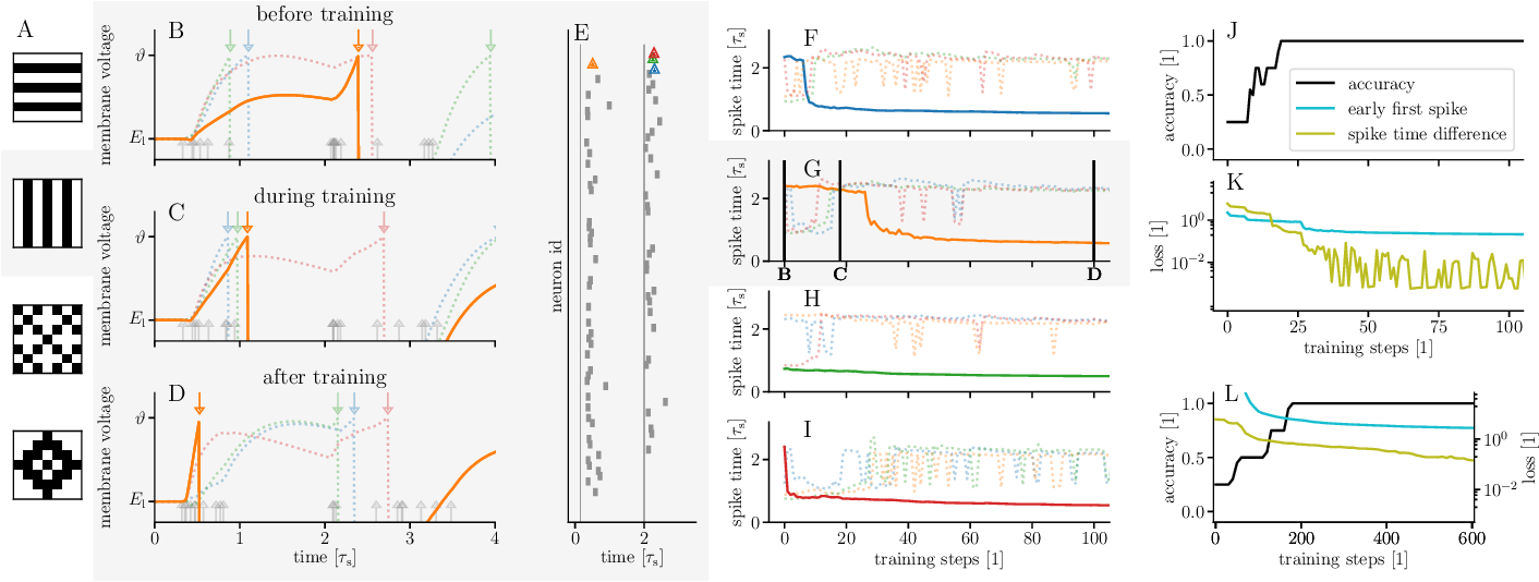 Figure 2 for Fast and deep neuromorphic learning with time-to-first-spike coding
