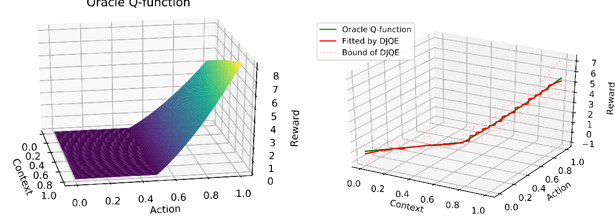 Figure 3 for Deep Jump Q-Evaluation for Offline Policy Evaluation in Continuous Action Space