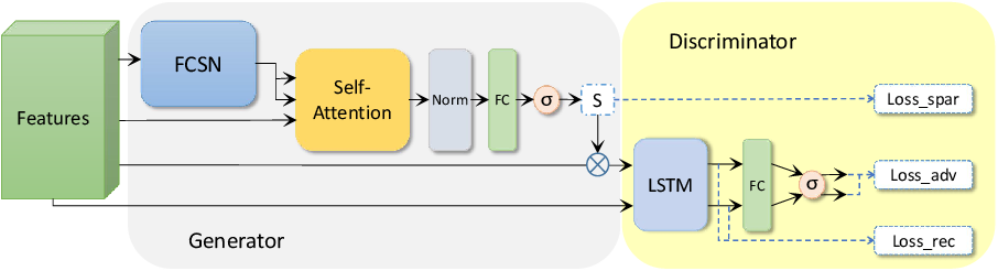 Figure 1 for Unsupervised Video Summarization with a Convolutional Attentive Adversarial Network
