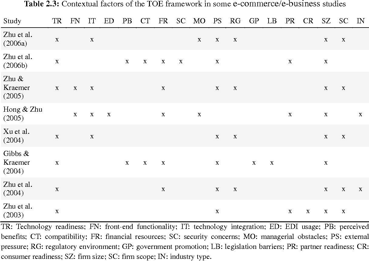PDF] E-commerce diffusion in high-income developing