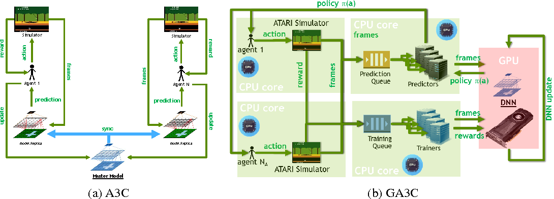Figure 1 for Reinforcement Learning through Asynchronous Advantage Actor-Critic on a GPU