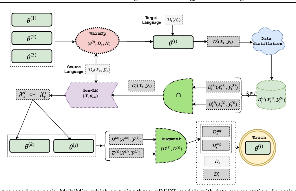 Figure 1 for MultiMix: A Robust Data Augmentation Strategy for Cross-Lingual NLP