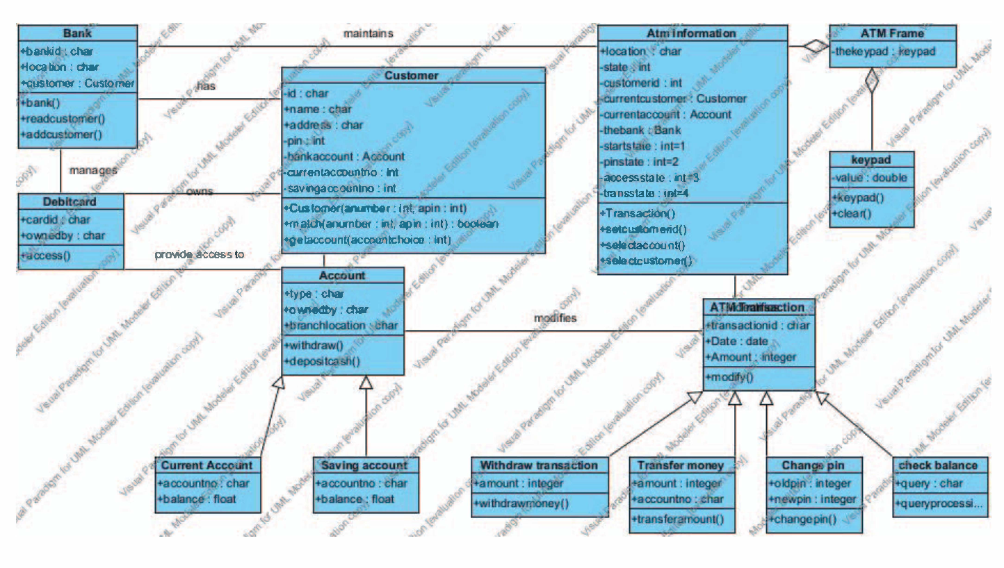QMOOD metric sets to assess quality of Java program