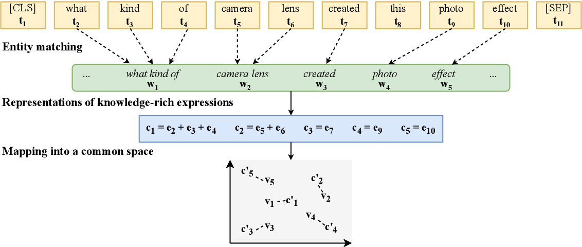 Figure 3 for Reasoning over Vision and Language: Exploring the Benefits of Supplemental Knowledge