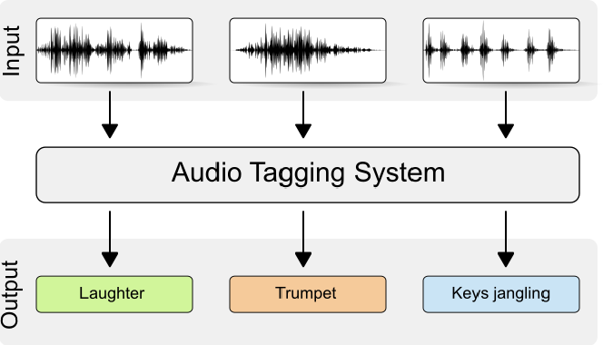 Figure 1 for General-purpose Tagging of Freesound Audio with AudioSet Labels: Task Description, Dataset, and Baseline