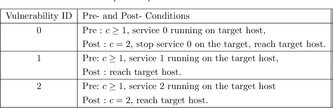 Figure 3 for A Theory of Hypergames on Graphs for Synthesizing Dynamic Cyber Defense with Deception