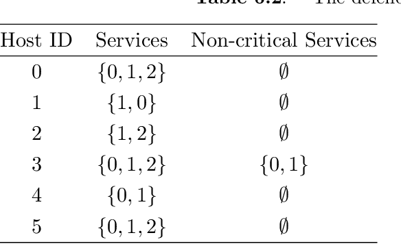Figure 4 for A Theory of Hypergames on Graphs for Synthesizing Dynamic Cyber Defense with Deception