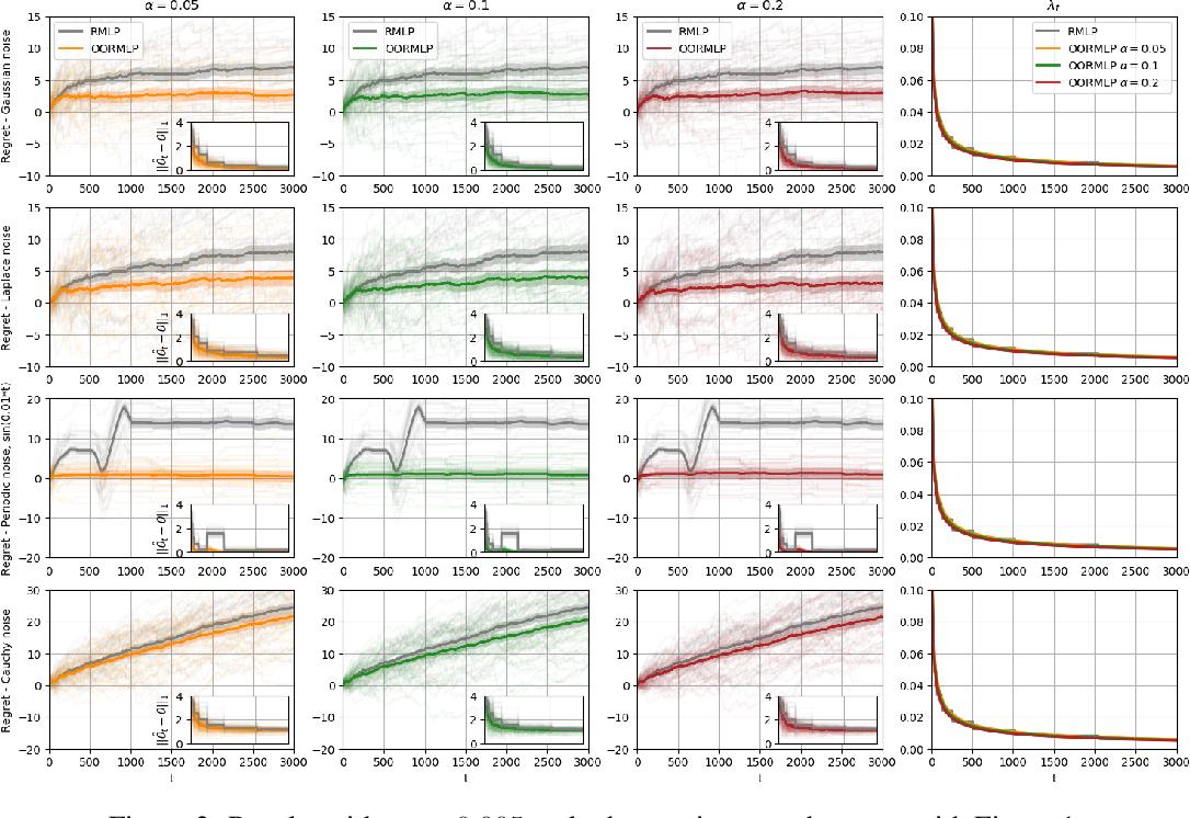 Figure 2 for Online Regularization for High-Dimensional Dynamic Pricing Algorithms
