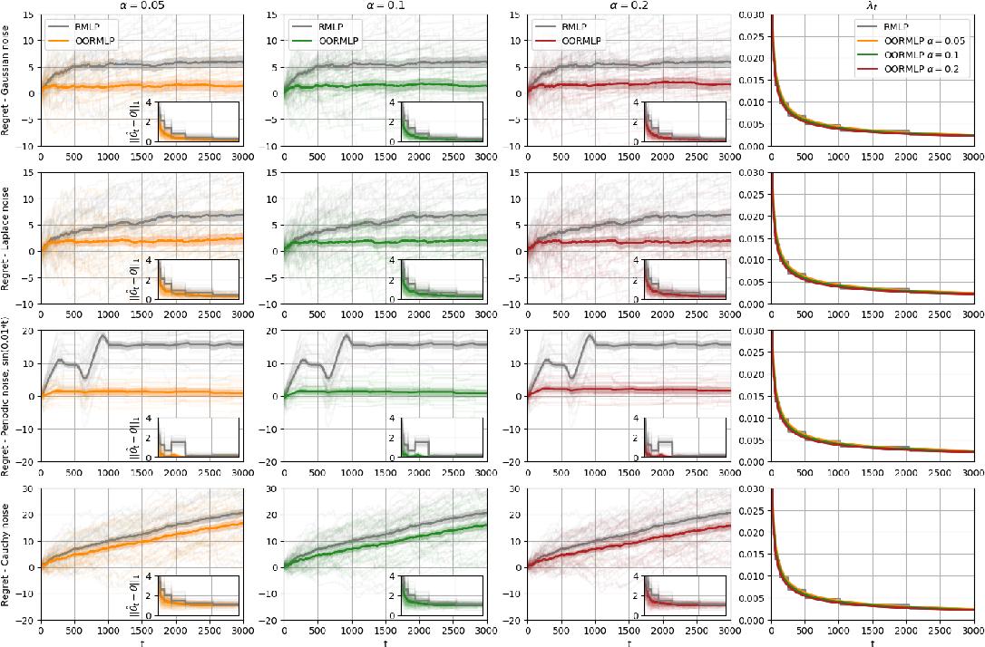 Figure 3 for Online Regularization for High-Dimensional Dynamic Pricing Algorithms